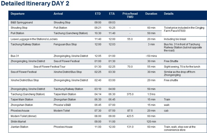 Detailed Itinerary Day 2
